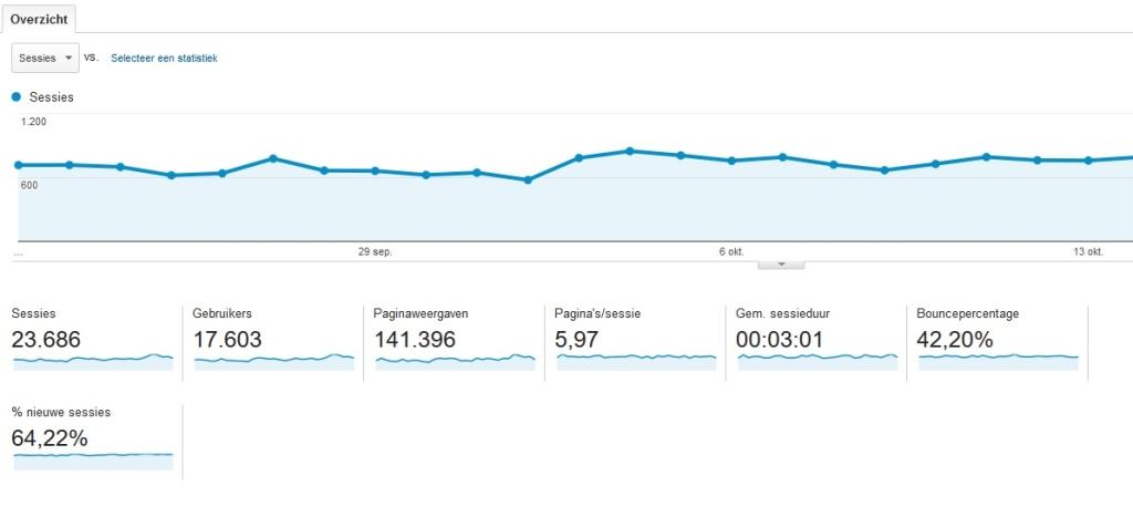 inzicht door webstatistieken