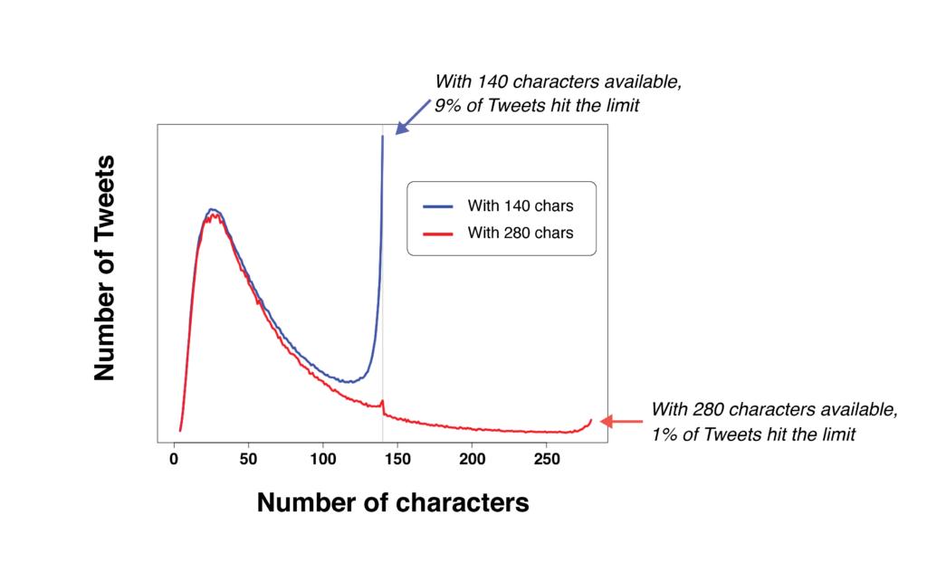 aantal gebruikte tekens Twitter naar 280 tekens
